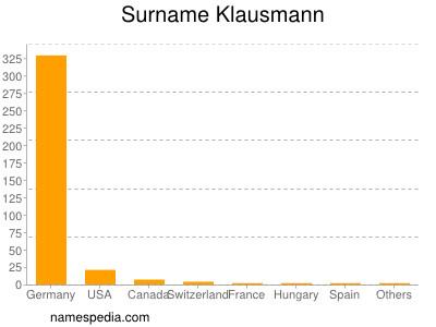 Surname Klausmann