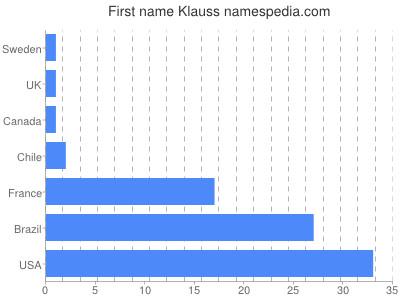 Given name Klauss