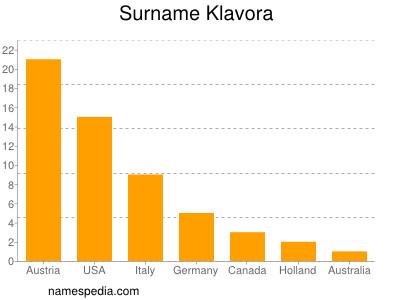 Surname Klavora