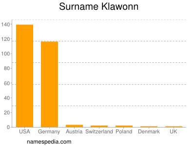 Surname Klawonn