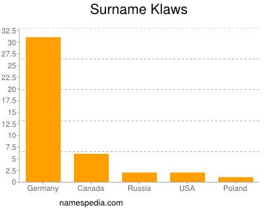 Surname Klaws