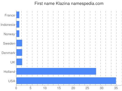 Given name Klazina