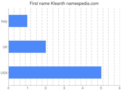 Given name Kleanth