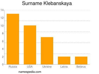 Surname Klebanskaya