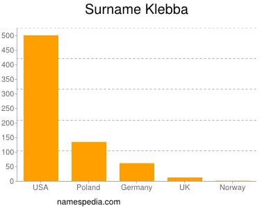 Familiennamen Klebba