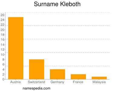 Surname Kleboth