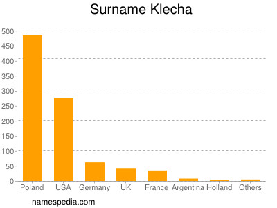 Surname Klecha