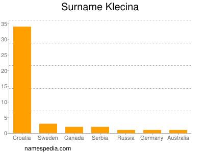 Surname Klecina