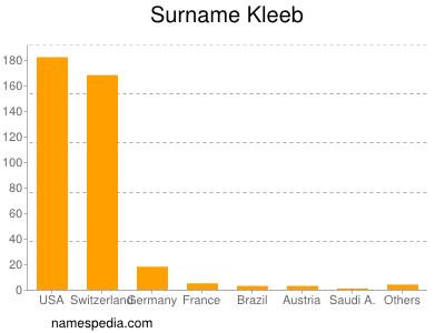 Surname Kleeb