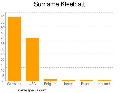 Surname Kleeblatt