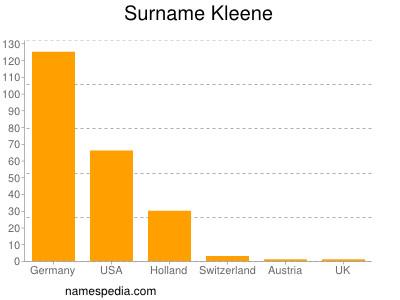 Surname Kleene