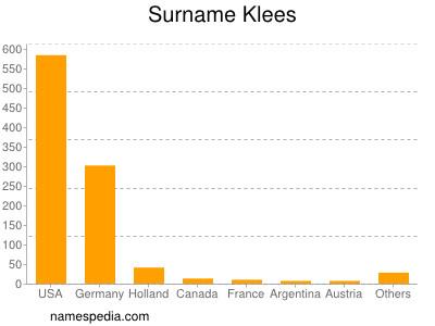 Surname Klees