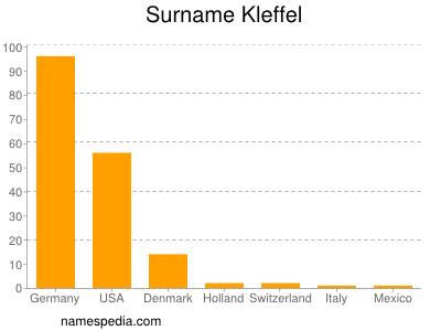Surname Kleffel