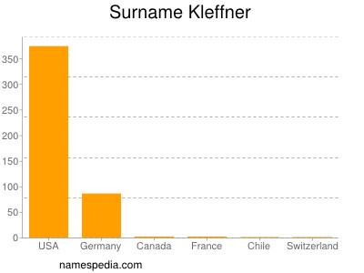 Surname Kleffner