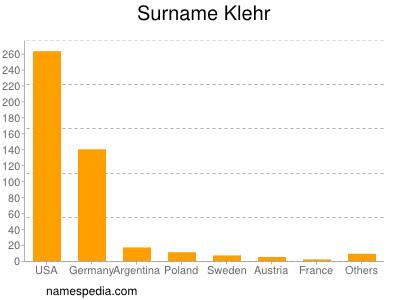 Surname Klehr
