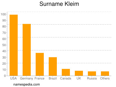 Surname Kleim