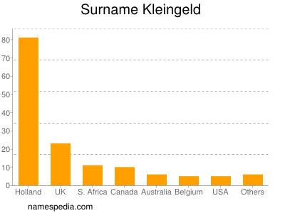 Surname Kleingeld