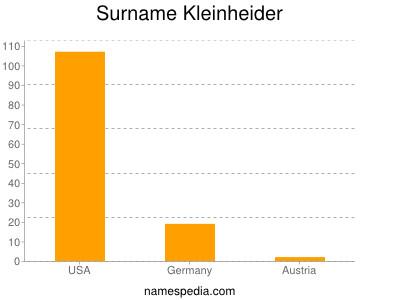 Surname Kleinheider