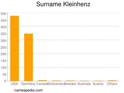 Surname Kleinhenz