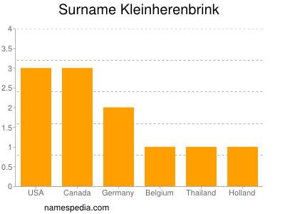 Surname Kleinherenbrink