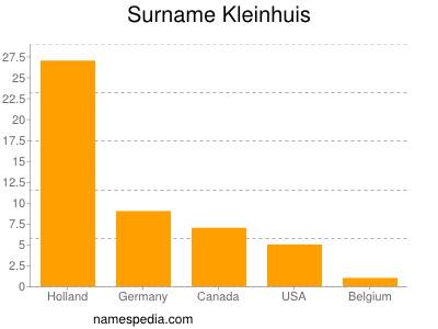 Surname Kleinhuis