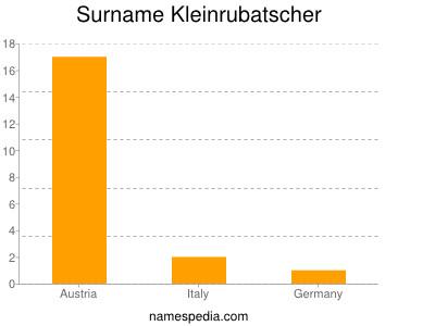 Surname Kleinrubatscher