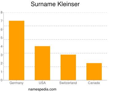 Surname Kleinser