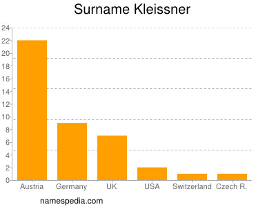 Surname Kleissner