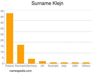 Surname Klejn