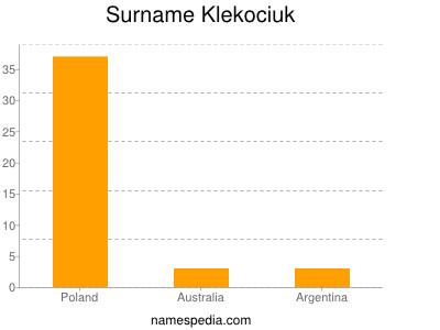 Surname Klekociuk