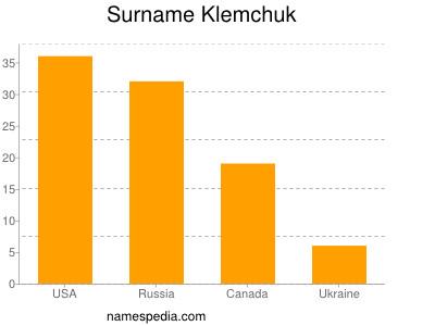 Surname Klemchuk