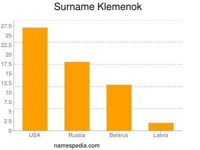 Surname Klemenok