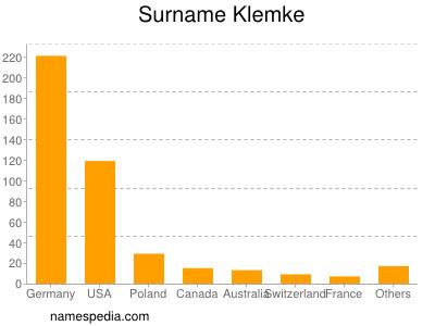 Surname Klemke