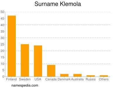 Surname Klemola