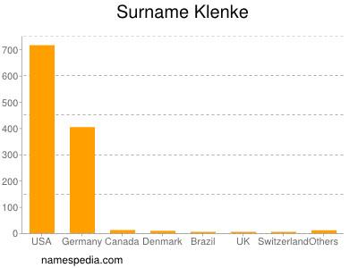 Surname Klenke