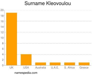 Surname Kleovoulou