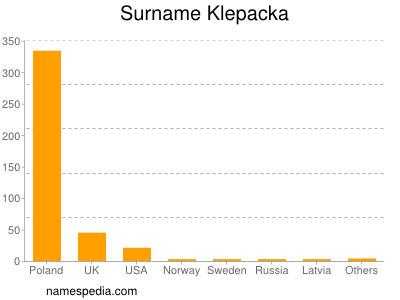 Surname Klepacka