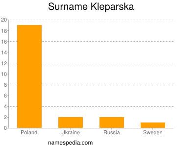 Surname Kleparska
