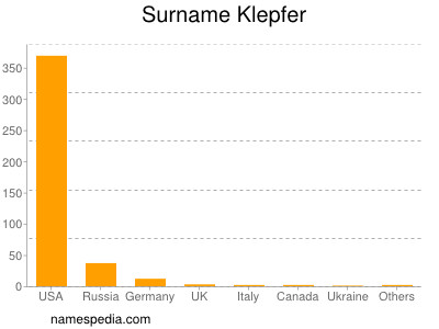 Surname Klepfer