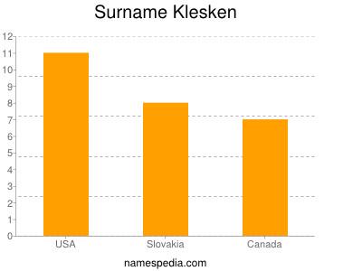 Surname Klesken