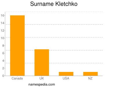 Surname Kletchko