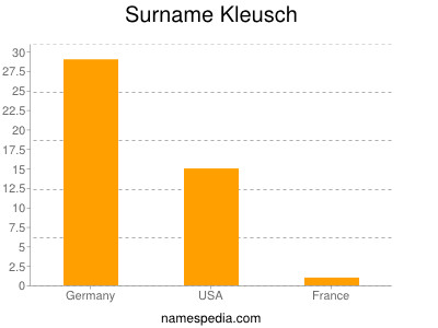 Surname Kleusch