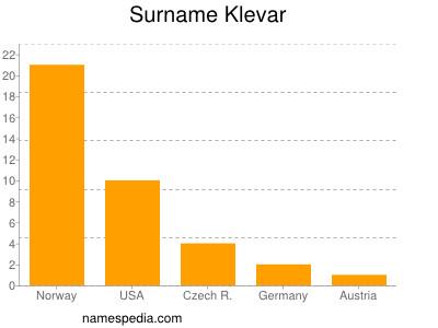 Surname Klevar