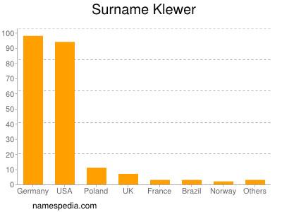 Surname Klewer