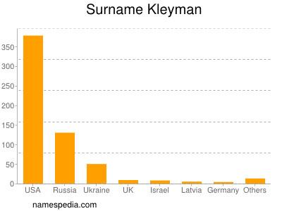 Surname Kleyman
