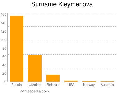 Surname Kleymenova