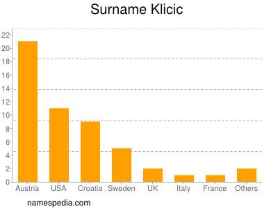 Surname Klicic