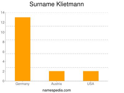 Surname Klietmann