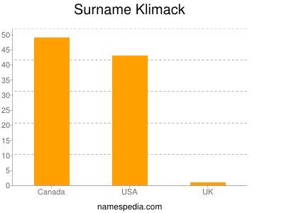 Surname Klimack