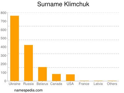 Surname Klimchuk